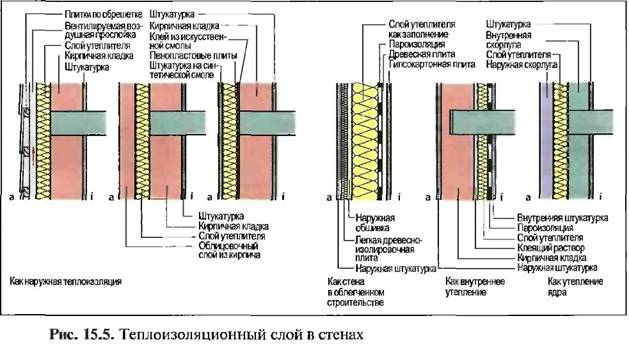 Екологічне будівництво
