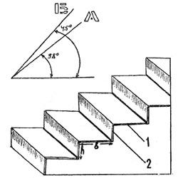 Елементи сходів
