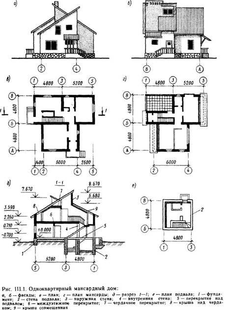 Елементи малоповерхових житлових будинків і вимоги до них