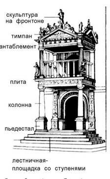 Еркери і лоджії. Ренесанс