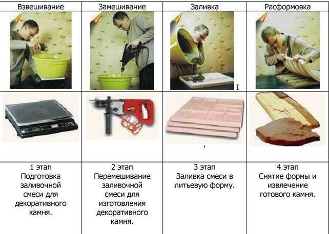 Етапи виготовлення декоративного штучного каменю