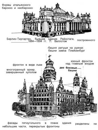 Фасади. Історизм