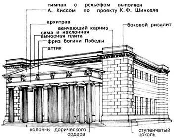 Фасади. Класицизм