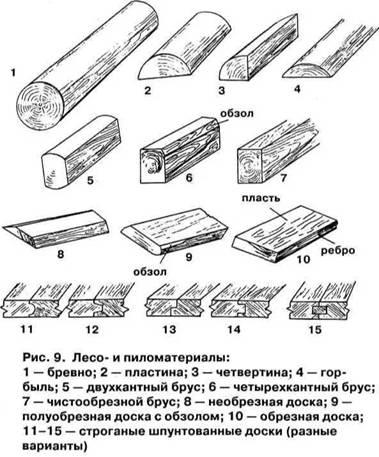 Фундаменти під лазні