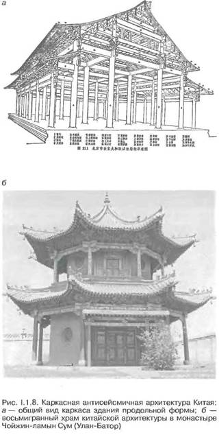 Функціональні основи архітектурного дизайну