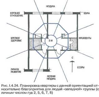 Геомантіка і вчення фен-шуй в дизайні середовища проживання