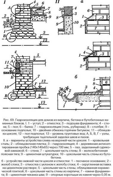 Гідроізоляція кам'яних конструкцій