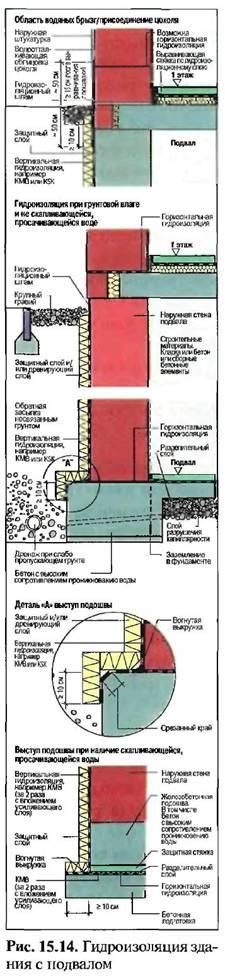 Гідроізоляція підлоги підвалу