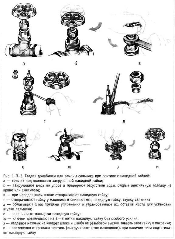 Глава з. Вентилі й кульові крани