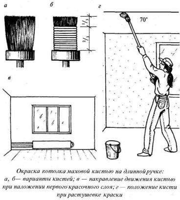 Як правильно фарбувати стелю