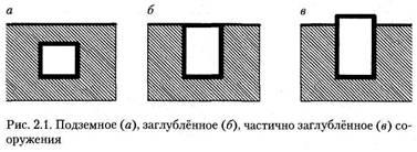 Класифікації підземних споруд. Частина 1