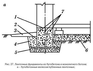 Конструкції фундаментів