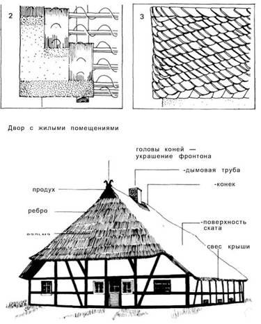 Дахи._ Народна архітектура