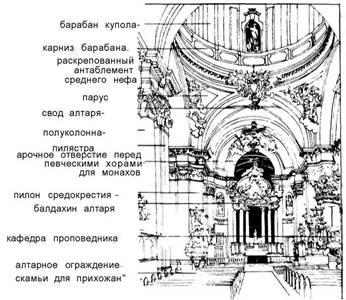 Культові приміщення. Бароко