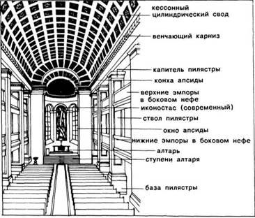 Культові приміщення. Класицизм