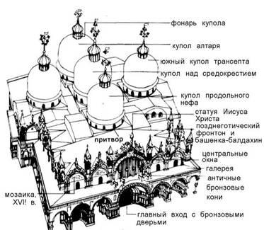 Куполи.Античність / середні століття