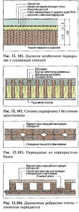 Масивні дерев'яні перекриття