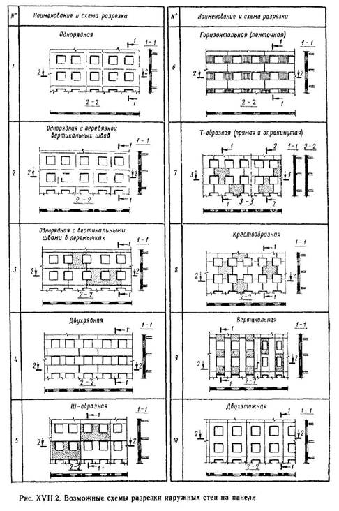 Зовнішні стіни панельних житлових будинків
