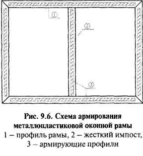 Призначення розмірів елементів. Вибір перерізу віконного профілю. Правила розрахунку вітрових навантажень