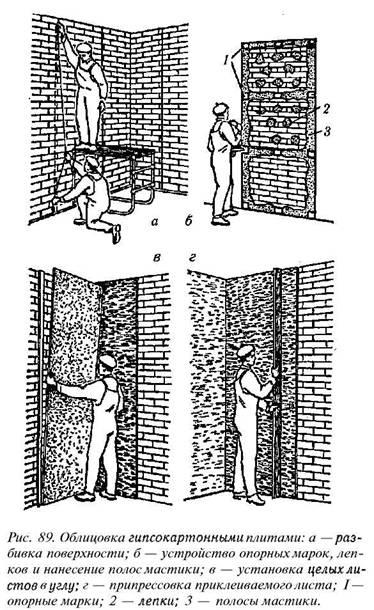 Облицювання гіпсокартонними листами (сухою штукатуркою)