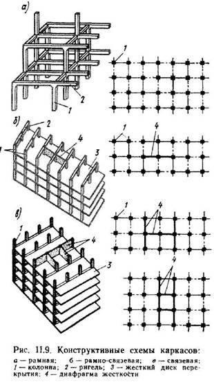 Загальні принципи проектування несучого кістяка і його елементів