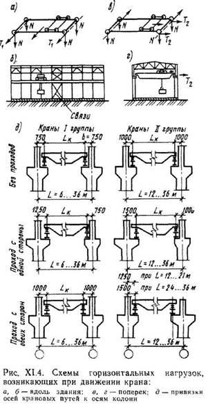 Загальні відомості про одноповерхових будинках