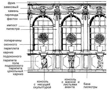 Вікна. Бароко