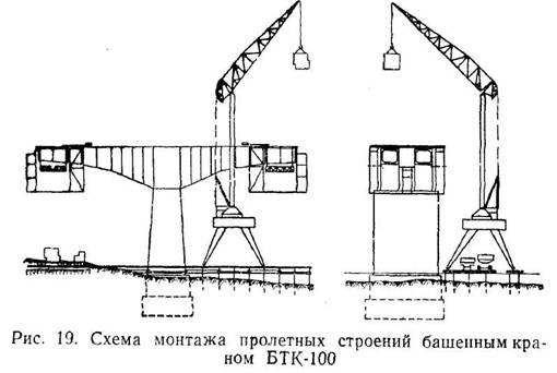Організація робіт з постройки прогонових будов