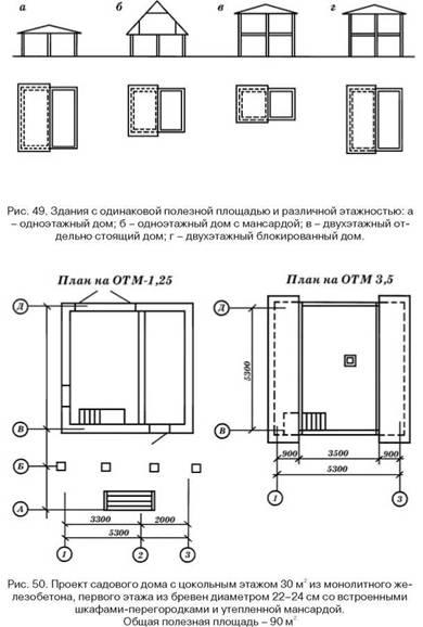 Підстава будинку і його фундамент. Визначення ваги будівельного обсягу будинку і конструкції його фундаменту