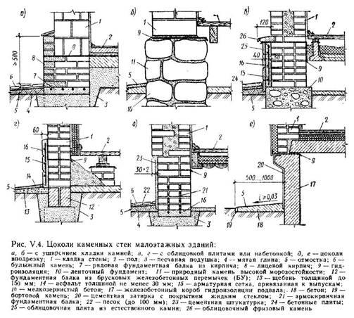 Остови зі стінами з дрібних каменів, деталі