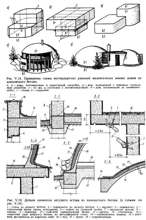 Остови зі стінами з монолітного бетону і місцевих матеріалів