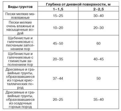 Перелік основних грунтів і їх характерні особливості. Глибина промерзання