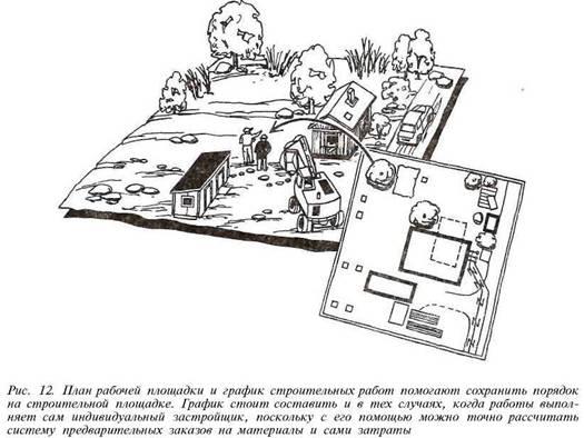 ПЛАНУВАННЯ. Вибір типу будинку і планування ділянки