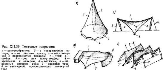 Пневматичні і тентові покриття