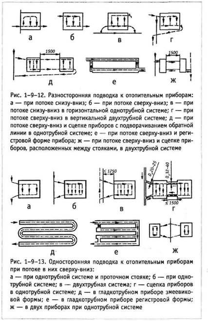 Підведення труб до опалювальних приладів