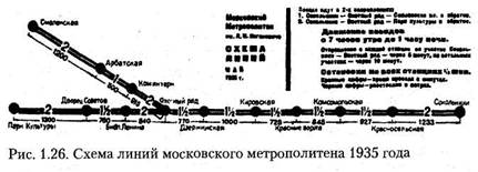 Підземне будівництво в Москві. Частина 3