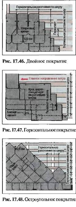 Покриття шифером і фіброцементними покрівельними плитами