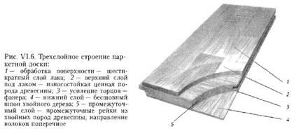 Підлоги
