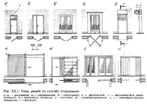 Поняття, термінологія, класифікація. Методика проектування дверей