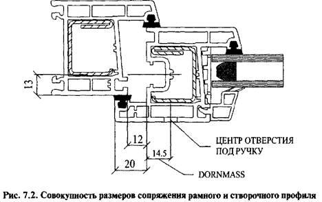 Принцип побудови системи фурнітури. Основні терміни та визначення