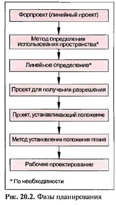 Процес проектування доріг