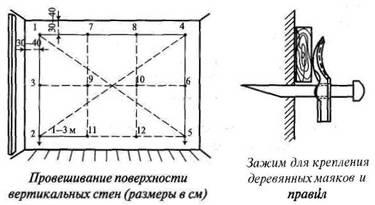 Провішування стін і пристрій маяків