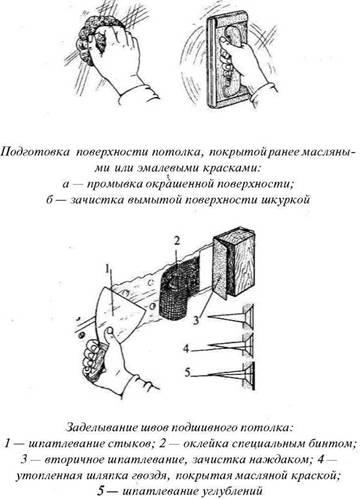 Роботи з обклеювання стелі