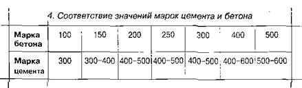 Розрахунок складу бетону
