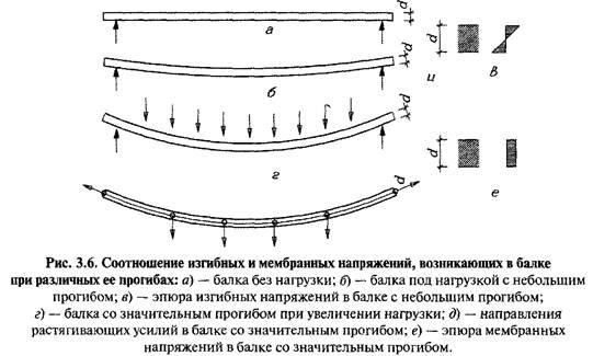 Розрахунок скляних пластин на експлуатаційні навантаження з умов міцності і жорсткості