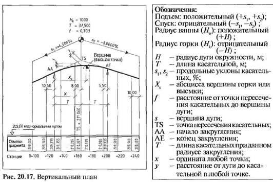 Розрахунок висотних відміток градієнта