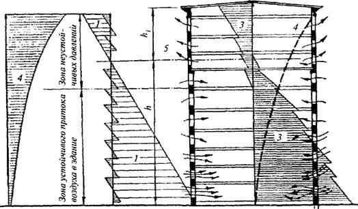 Роль вікон у системі природної вентиляції приміщень
