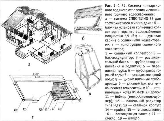 Система квартирного водяного опалення і сонячного гарячого водопостачання