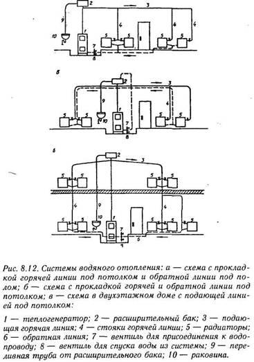 Система водяного опалення та гаряче водопостачання