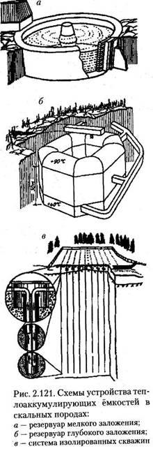 Системи теплопостачання і теплоаккуллулірующі ємності
